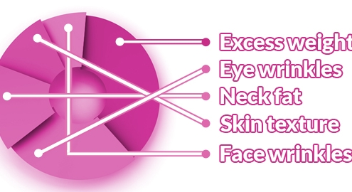 What do our patients want? Top 5 aesthetic procedures